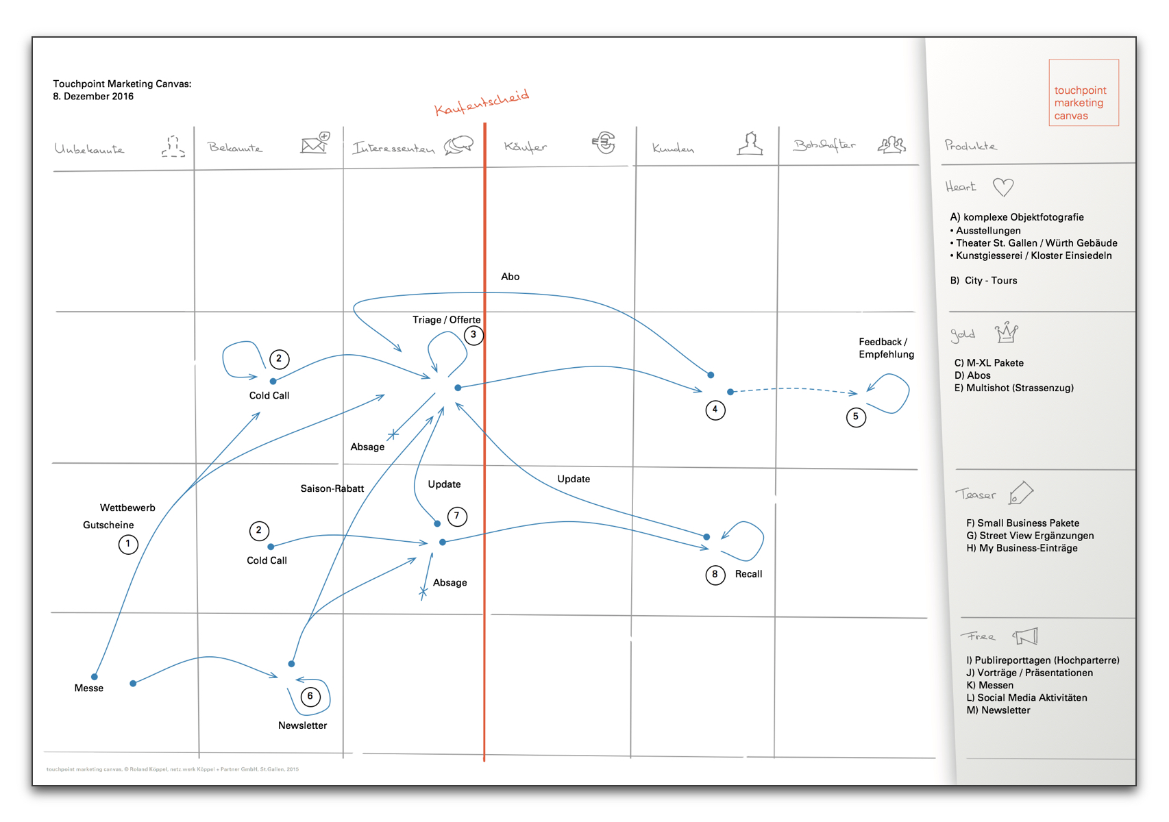 Online Marketing Plan visuell dargestellt mit dem Touchpoint Marketing Canvas